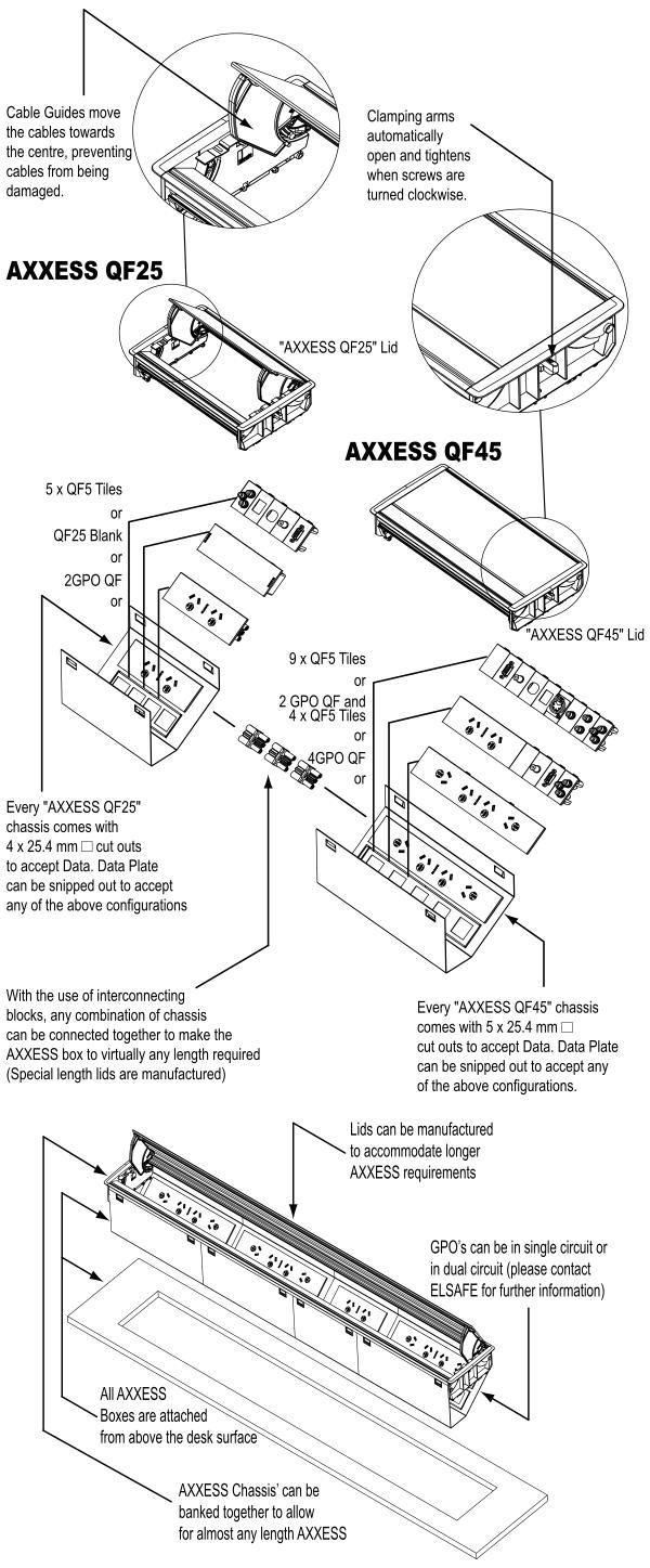 Axxess in desk box technical features
